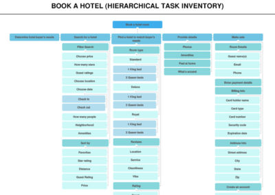 Hierarchical Task Inventory Sample